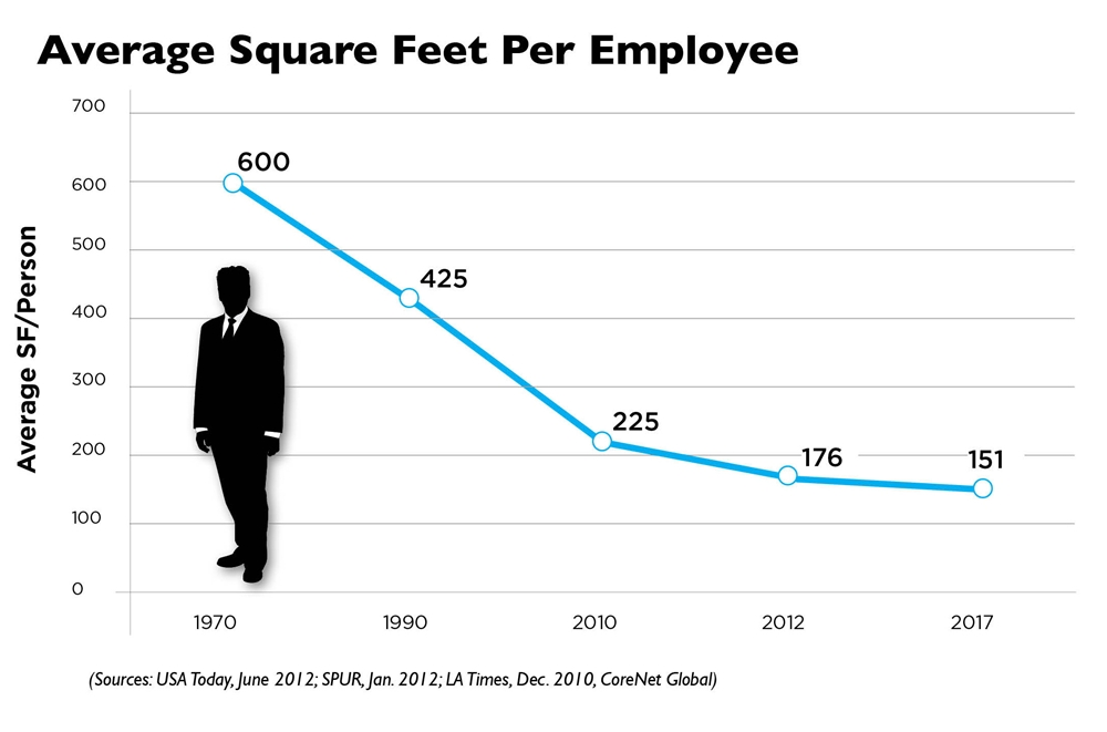 trend office space is shrinking