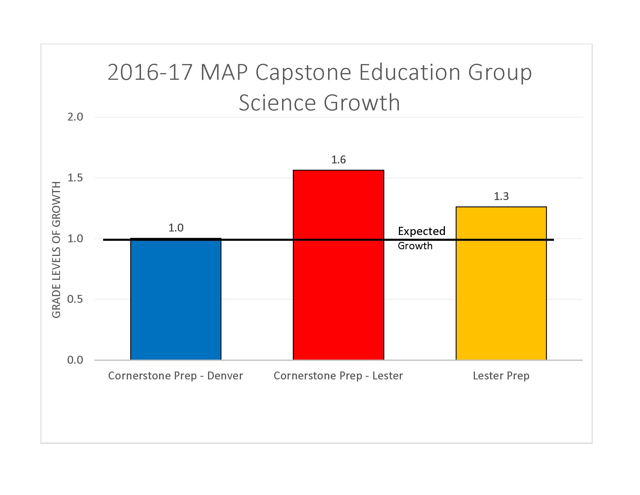chart of science growth at CEG for MAP testing