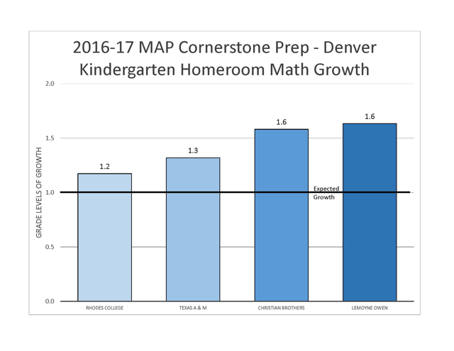 2016-2017 kindergarten homeroom math growth at Cornerstone Prep Denver