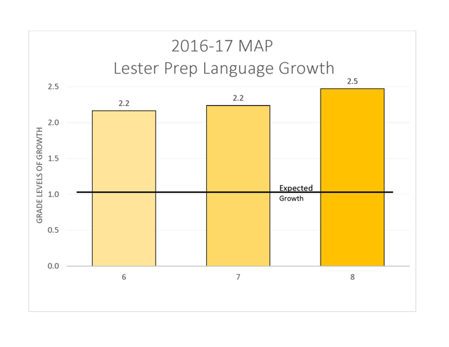 2016-2017 chart of growth in science at Lester Prep