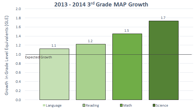2013-2014 3rd Grade MAP Growth