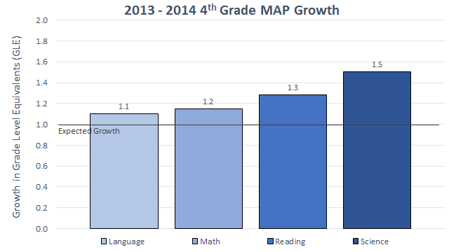 2013-2014 4th Grade MAP Growth