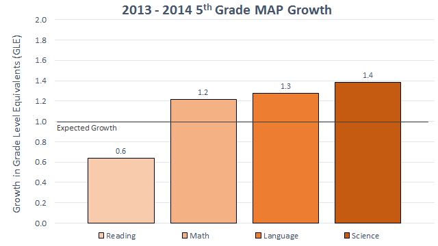 2013-2014 5th Grade MAP Growth
