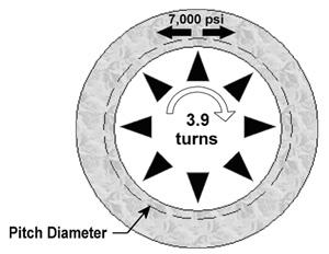 PVC Threads Diagram