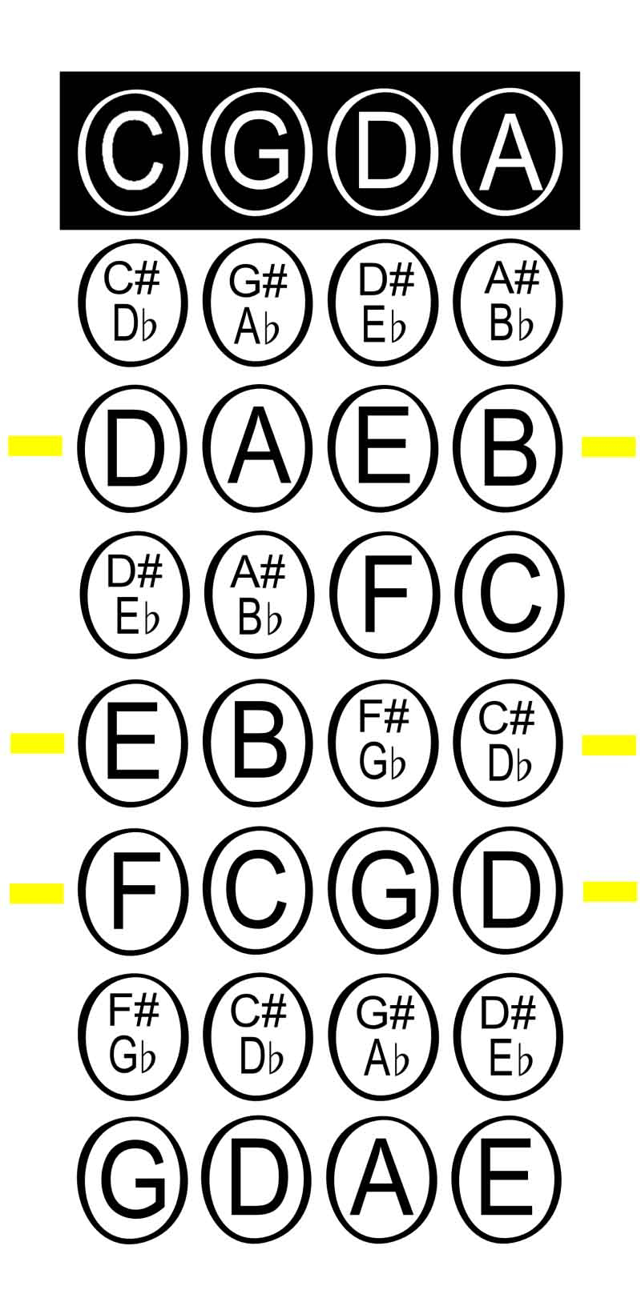 Viola Fingering Chart