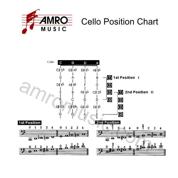 Strings fingering chart