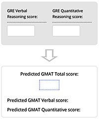 GRE-GMAT Comparison Tool