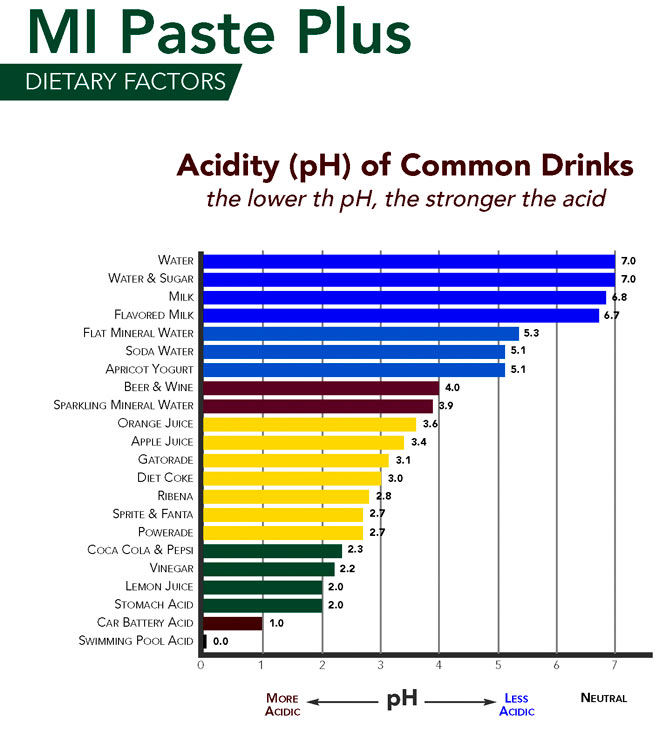 Acid chart of drinks