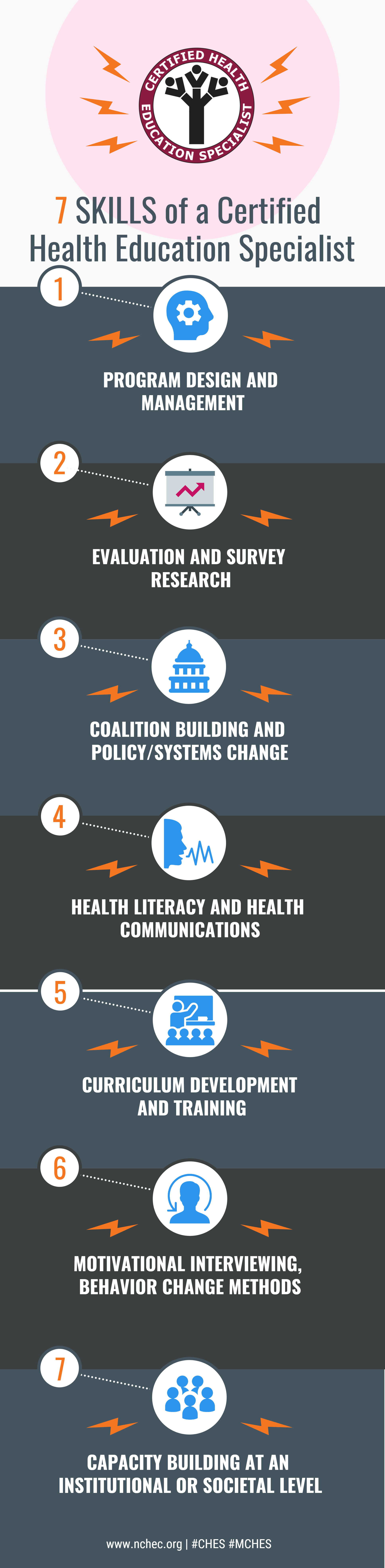 7 Skills of a Certified Health Education Specialist Infographic