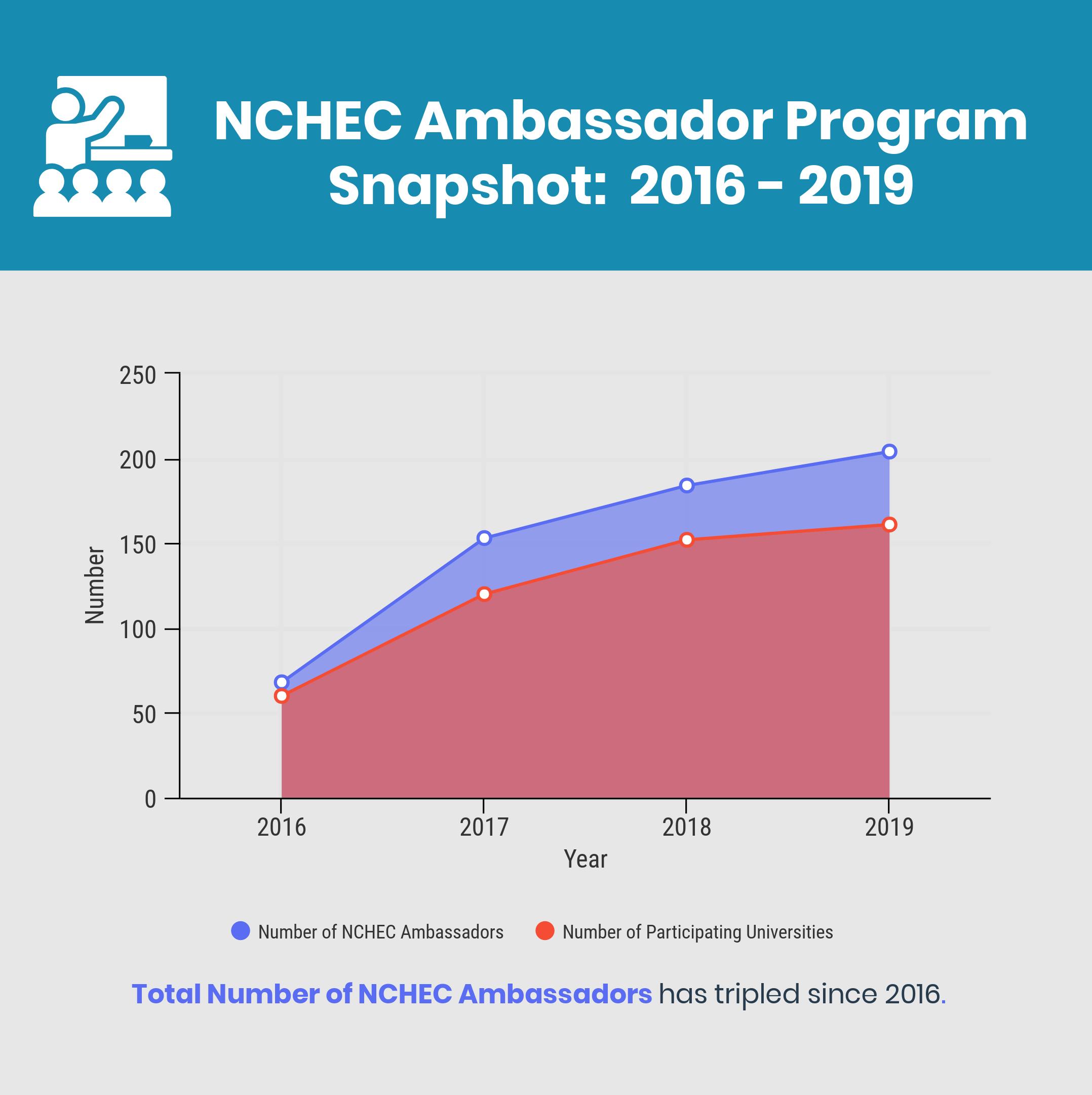 NCHEC Ambassador Chart