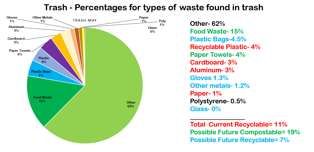 Waste Audit Results Graphic