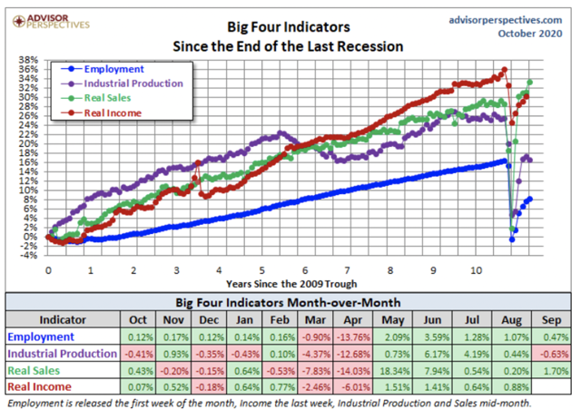 Big Four Indicators | Century Wealth Management