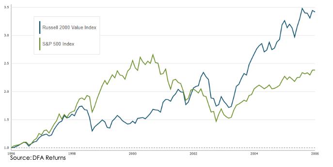 S&P 500 Index | Century Wealth Management