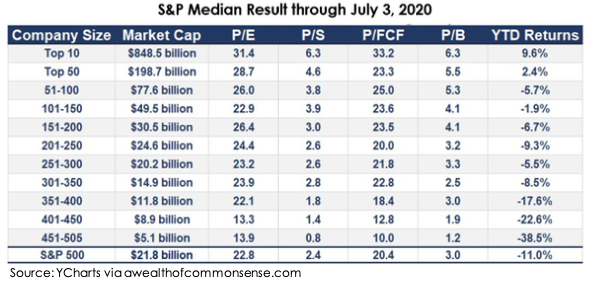 S&P Median Result through July 3, 2020 | Century Wealth Management