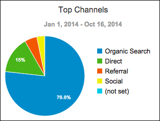 Organic Traffic  | SEO Memphis | Speak Creative