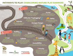 Pathways to Play Example
