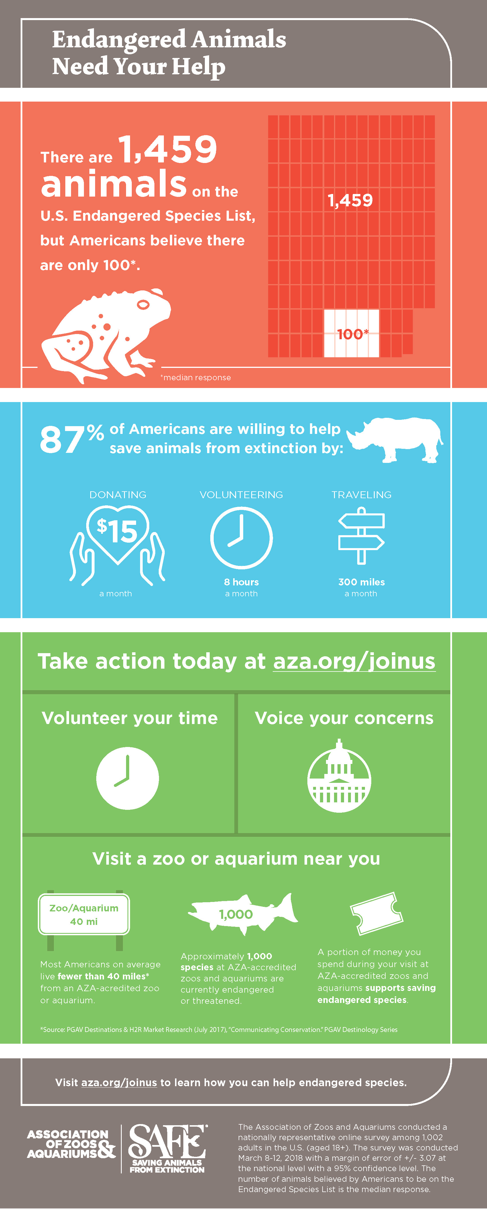 "Infographic of AZA's  ""Endangered Species Day 2018"" survey"
