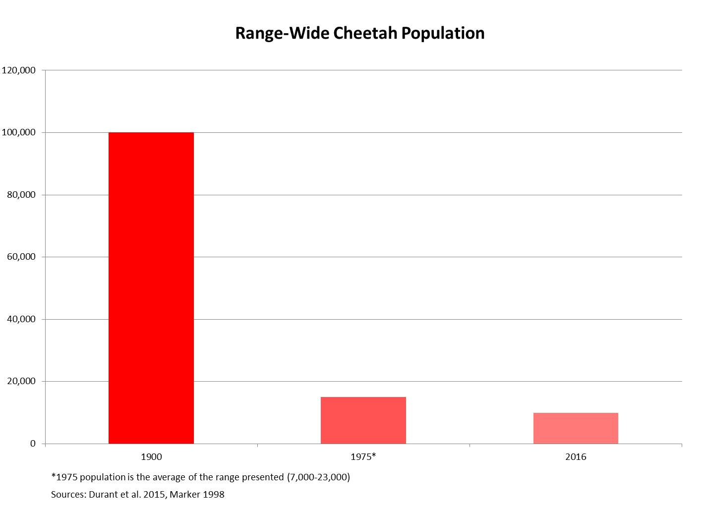 "Image of a graph illustrating the decline of ""Range-Wide Cheetah Population"""
