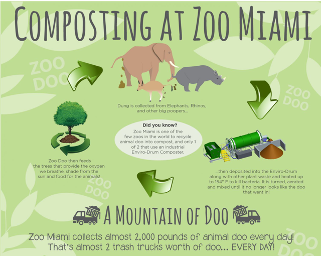 composting at Zoo Miami