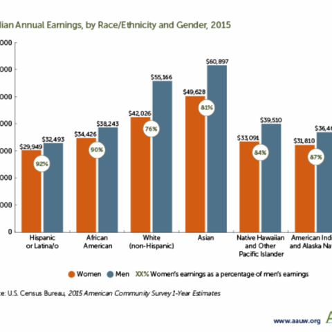Week 21: Better Jobs: Gender Pay Gap