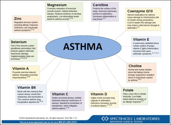 Asthma Wheel
