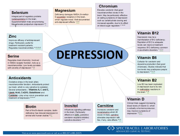 Depression Wheel