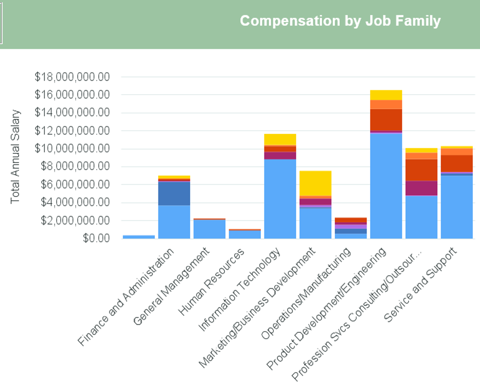 Compensation by Job Family Graph