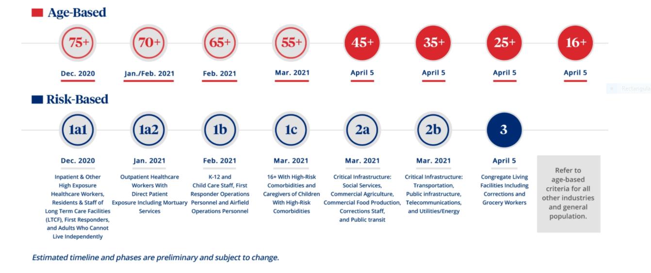 TN COVID vaccine phases